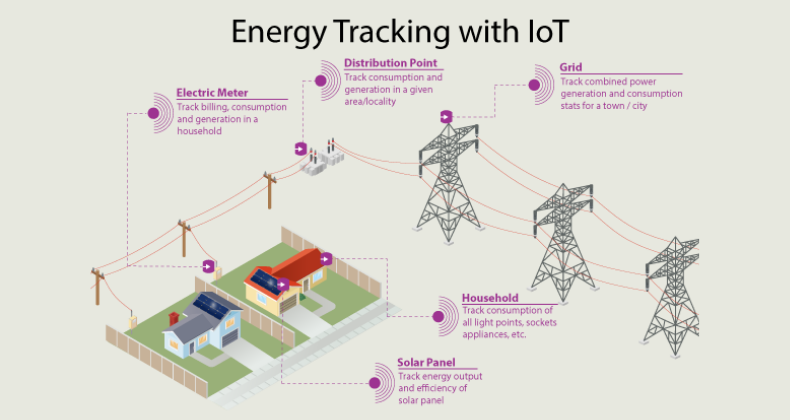 Growing Technology Acceptance Boosts Demand for IoT in Utilities
